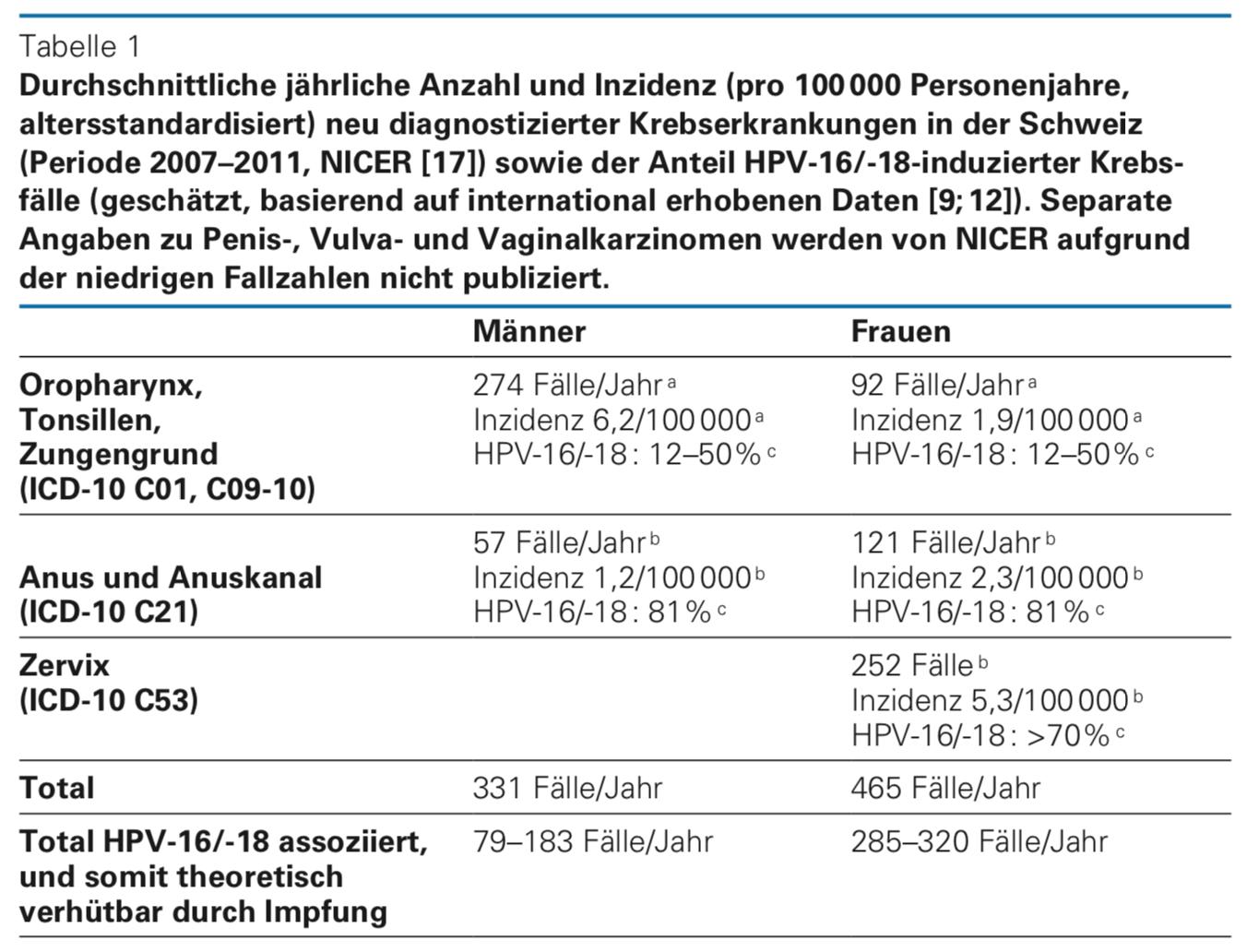Hpv virus szemolcs