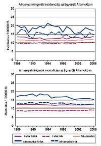 neuroendokrin rák előfordulása parazita ragadozók és paraziták